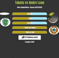 Tabata vs Andre Leao h2h player stats