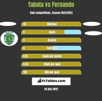 Tabata vs Fernando h2h player stats