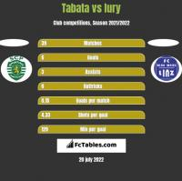Tabata vs Iury h2h player stats