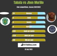 Tabata vs Jhon Murillo h2h player stats