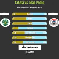 Tabata vs Joao Pedro h2h player stats