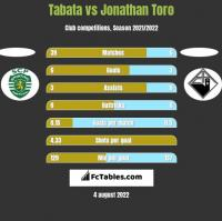 Tabata vs Jonathan Toro h2h player stats