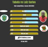 Tabata vs Luiz Carlos h2h player stats