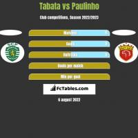 Tabata vs Paulinho h2h player stats