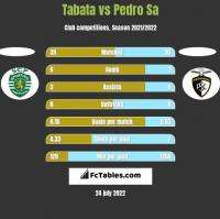 Tabata vs Pedro Sa h2h player stats