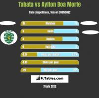 Tabata vs Aylton Boa Morte h2h player stats