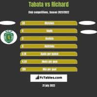 Tabata vs Richard h2h player stats