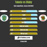 Tabata vs Diaby h2h player stats