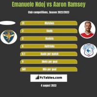 Emanuele Ndoj vs Aaron Ramsey h2h player stats