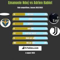 Emanuele Ndoj vs Adrien Rabiot h2h player stats