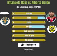 Emanuele Ndoj vs Alberto Gerbo h2h player stats