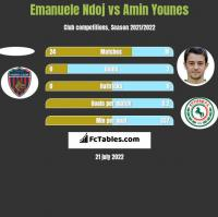 Emanuele Ndoj vs Amin Younes h2h player stats