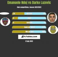 Emanuele Ndoj vs Darko Lazovic h2h player stats