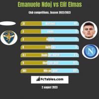 Emanuele Ndoj vs Elif Elmas h2h player stats