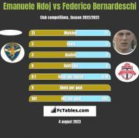 Emanuele Ndoj vs Federico Bernardeschi h2h player stats