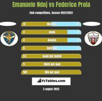 Emanuele Ndoj vs Federico Proia h2h player stats