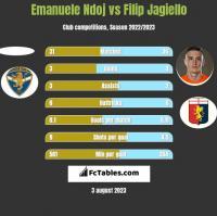 Emanuele Ndoj vs Filip Jagiełło h2h player stats