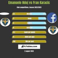 Emanuele Ndoj vs Fran Karacic h2h player stats