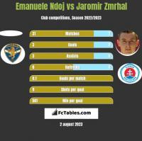 Emanuele Ndoj vs Jaromir Zmrhal h2h player stats