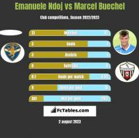 Emanuele Ndoj vs Marcel Buechel h2h player stats