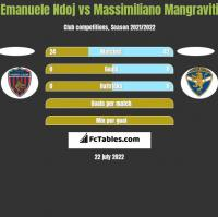 Emanuele Ndoj vs Massimiliano Mangraviti h2h player stats