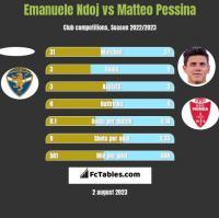 Emanuele Ndoj vs Matteo Pessina h2h player stats