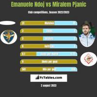 Emanuele Ndoj vs Miralem Pjanić h2h player stats