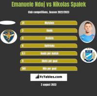 Emanuele Ndoj vs Nikolas Spalek h2h player stats