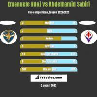 Emanuele Ndoj vs Abdelhamid Sabiri h2h player stats