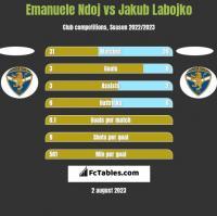 Emanuele Ndoj vs Jakub Labojko h2h player stats