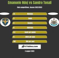 Emanuele Ndoj vs Sandro Tonali h2h player stats