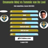 Emanuele Ndoj vs Tommie van De Looi h2h player stats