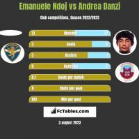 Emanuele Ndoj vs Andrea Danzi h2h player stats