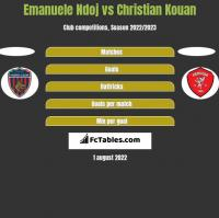 Emanuele Ndoj vs Christian Kouan h2h player stats
