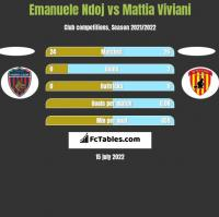 Emanuele Ndoj vs Mattia Viviani h2h player stats