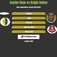 Davide Diaw vs Bright Addae h2h player stats