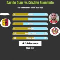 Davide Diaw vs Cristian Buonaiuto h2h player stats