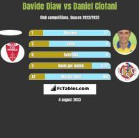 Davide Diaw vs Daniel Ciofani h2h player stats