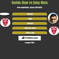 Davide Diaw vs Dany Mota h2h player stats