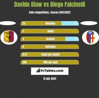 Davide Diaw vs Diego Falcinelli h2h player stats