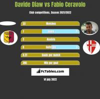 Davide Diaw vs Fabio Ceravolo h2h player stats