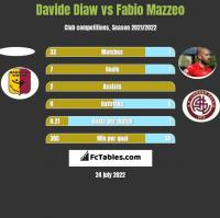 Davide Diaw vs Fabio Mazzeo h2h player stats
