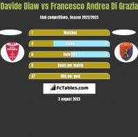 Davide Diaw vs Francesco Andrea Di Grazia h2h player stats