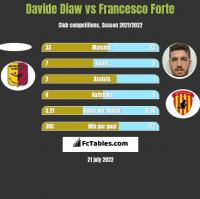 Davide Diaw vs Francesco Forte h2h player stats
