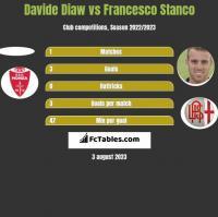 Davide Diaw vs Francesco Stanco h2h player stats