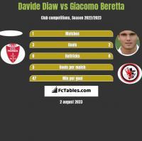 Davide Diaw vs Giacomo Beretta h2h player stats