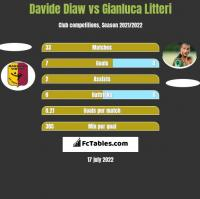 Davide Diaw vs Gianluca Litteri h2h player stats