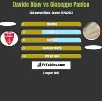Davide Diaw vs Giuseppe Panico h2h player stats