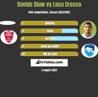 Davide Diaw vs Luca Crecco h2h player stats