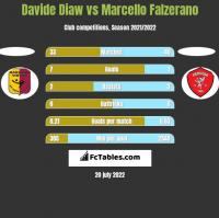Davide Diaw vs Marcello Falzerano h2h player stats